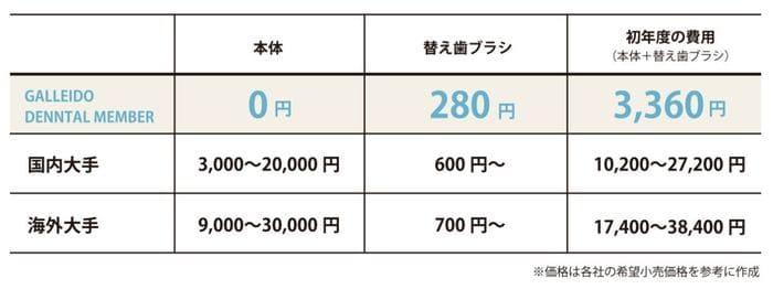 ガレイドデンタルメンバー歯ブラシと他社電動歯ブラシの価格を比較