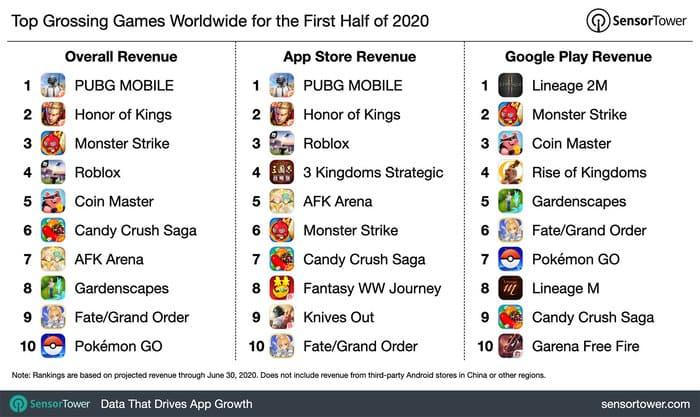 2020年上半期ゲームアプリランキング