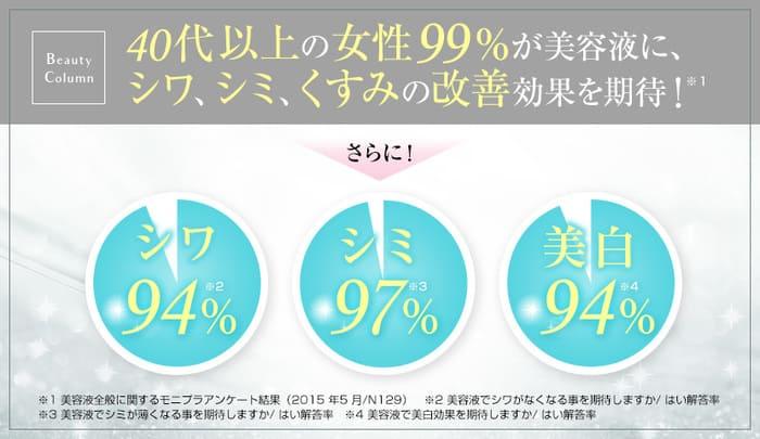 リペアジェル化粧品の評価